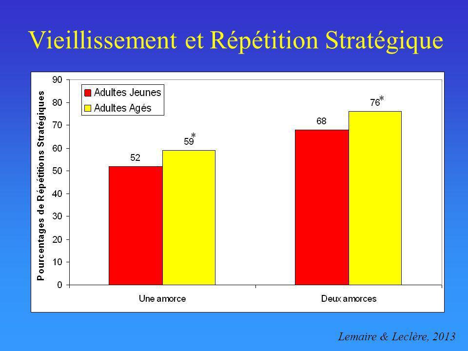Vieillissement et Répétition Stratégique