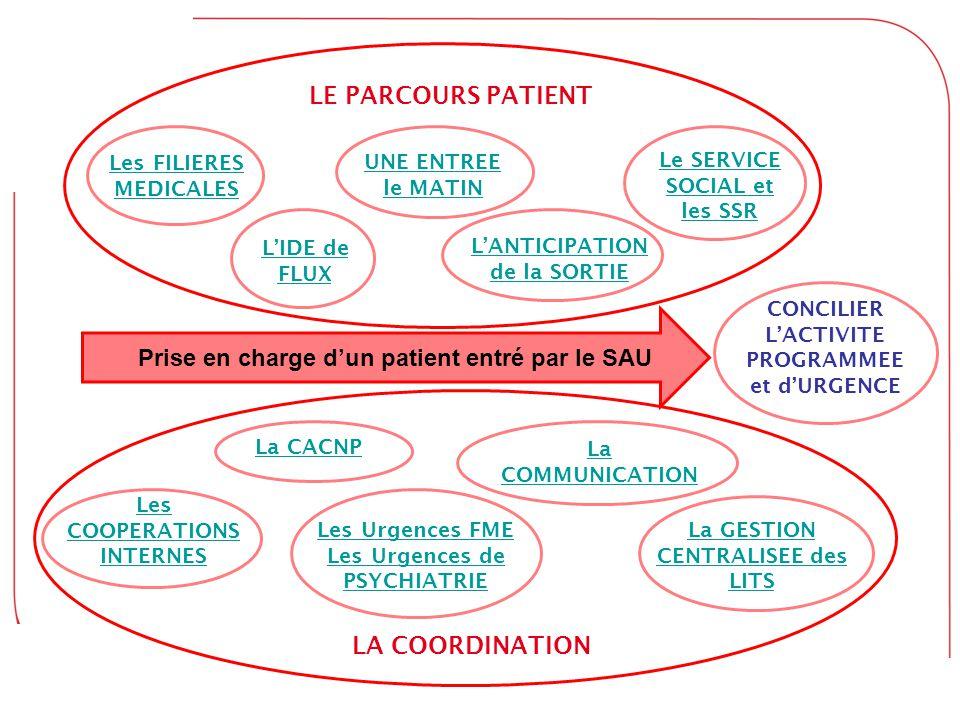 Prise en charge d'un patient entré par le SAU