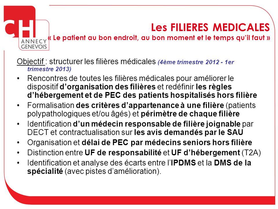 Les FILIERES MEDICALES « Le patient au bon endroit, au bon moment et le temps qu'il faut »