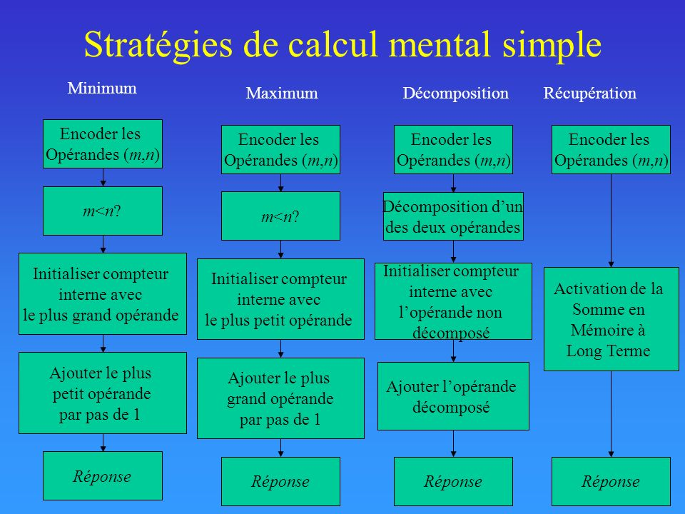 Stratégies de calcul mental simple
