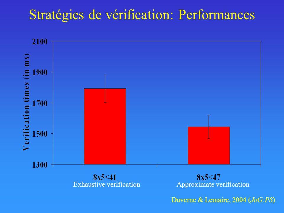 Stratégies de vérification: Performances