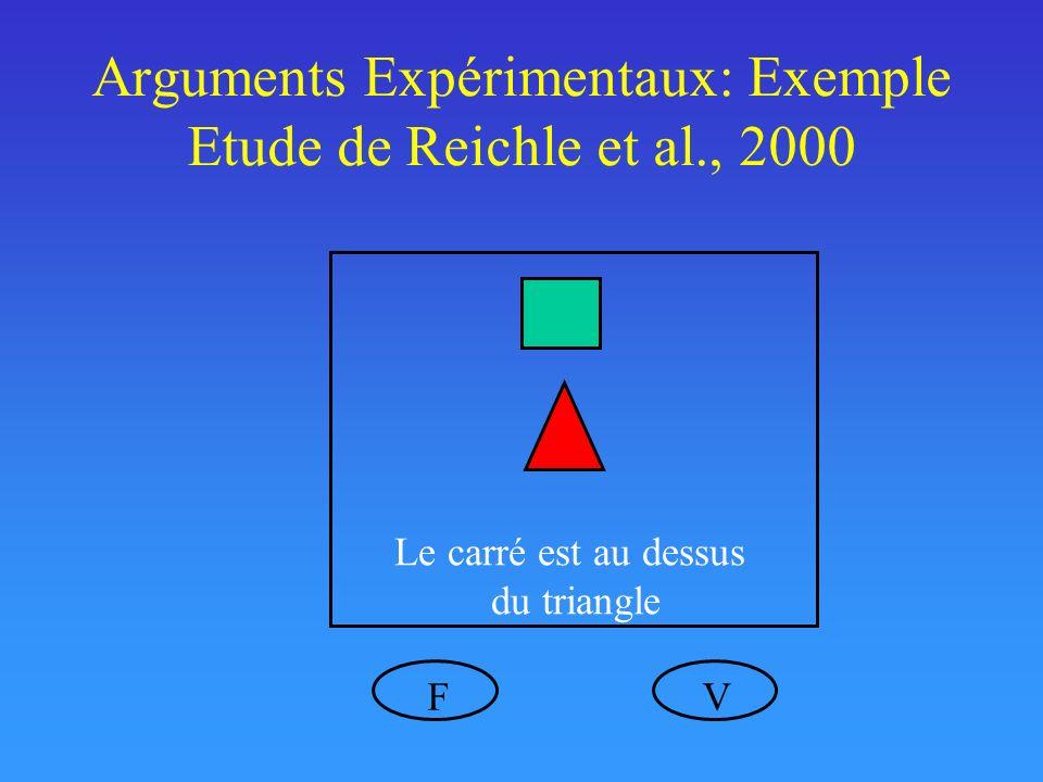 Arguments Expérimentaux: Exemple Etude de Reichle et al., 2000