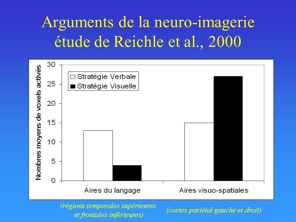 Arguments de la neuro-imagerie étude de Reichle et al., 2000