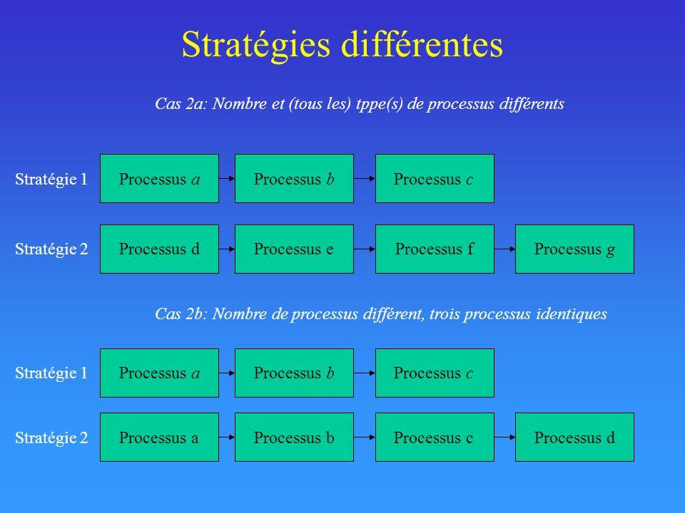 Stratégies différentes