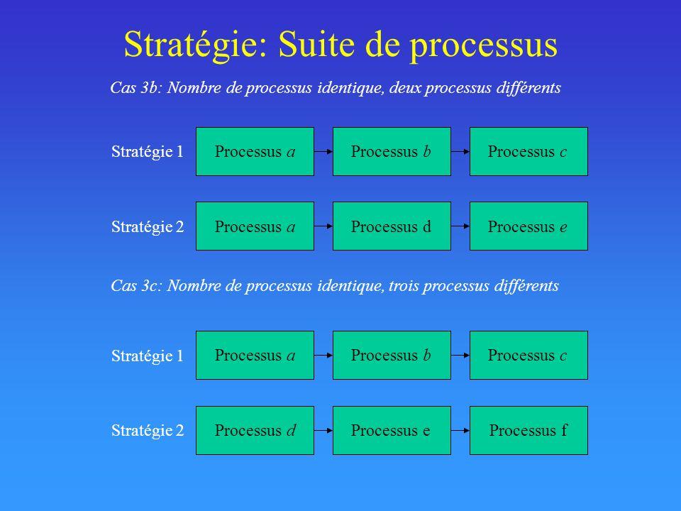 Stratégie: Suite de processus