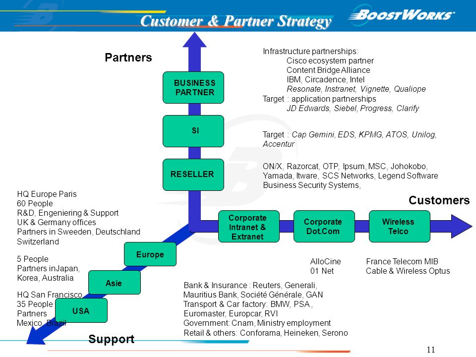 Customer & Partner Strategy