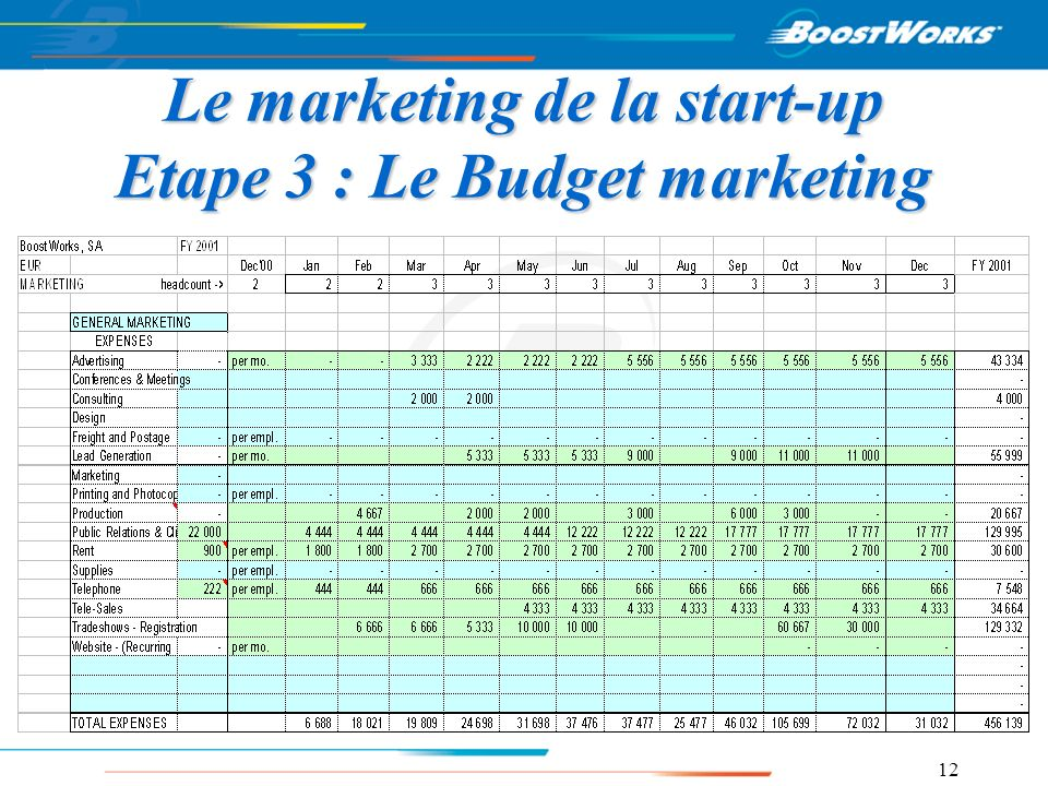 Le marketing de la start-up Etape 3 : Le Budget marketing