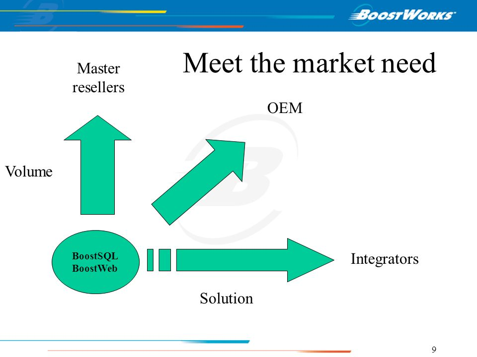 Meet the market need Master resellers OEM Volume Integrators Solution