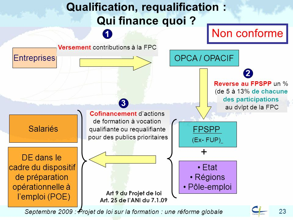 Qualification, requalification : Qui finance quoi
