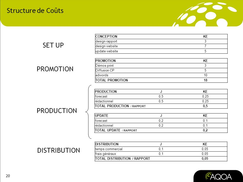 Structure de Coûts SET UP PROMOTION PRODUCTION DISTRIBUTION CONCEPTION