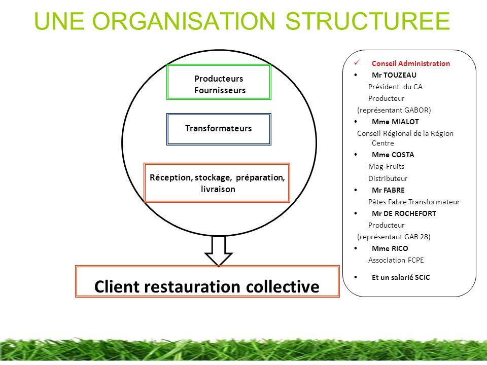 UNE ORGANISATION STRUCTUREE