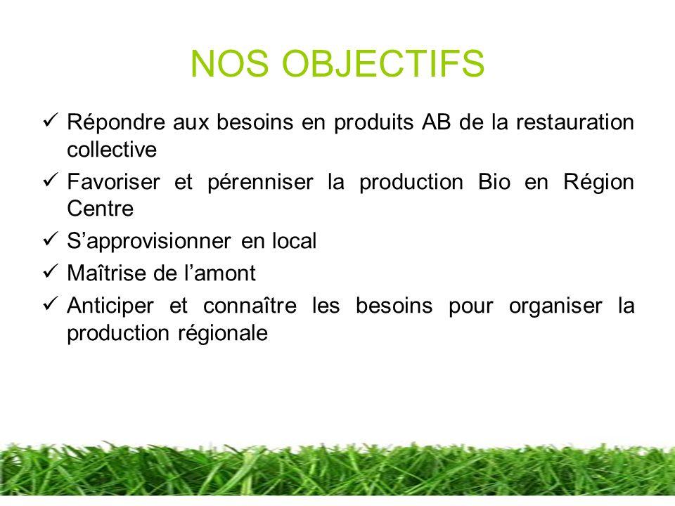 NOS OBJECTIFS Répondre aux besoins en produits AB de la restauration collective. Favoriser et pérenniser la production Bio en Région Centre.