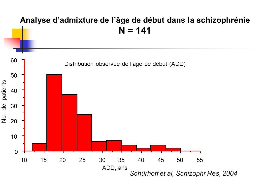 Analyse d'admixture de l'âge de début dans la schizophrénie N = 141
