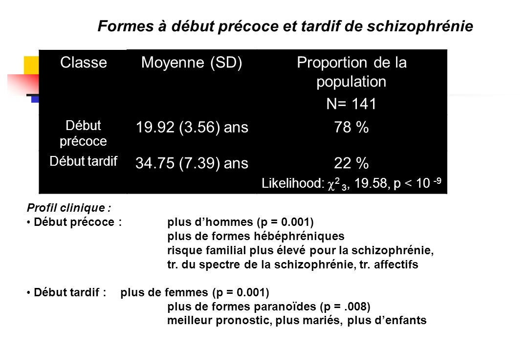 Proportion de la population