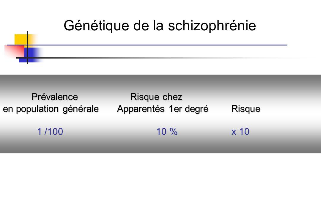 Génétique de la schizophrénie