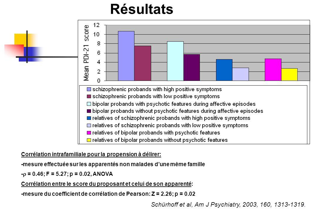 Résultats Schürhoff et al, Am J Psychiatry, 2003, 160, 1313-1319.