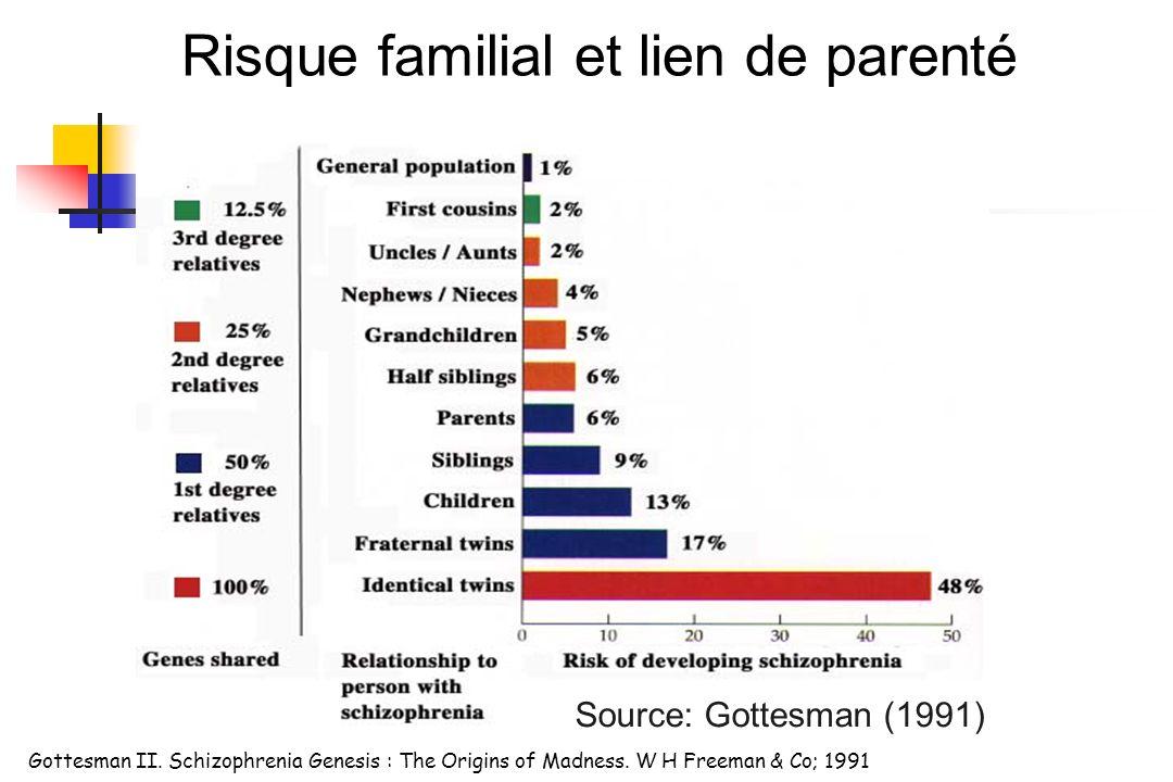 Risque familial et lien de parenté