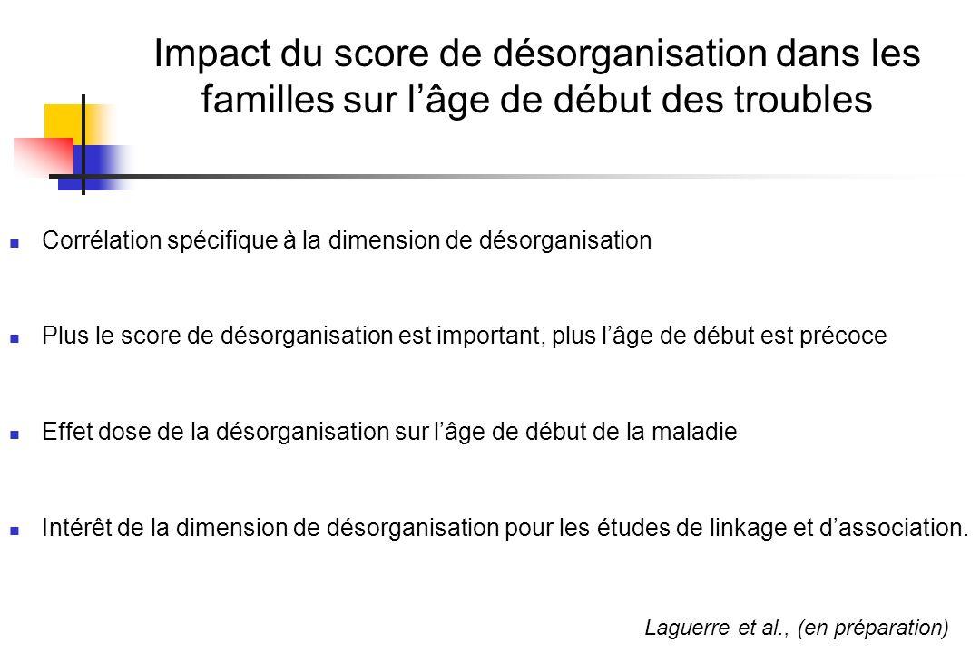 Impact du score de désorganisation dans les familles sur l'âge de début des troubles
