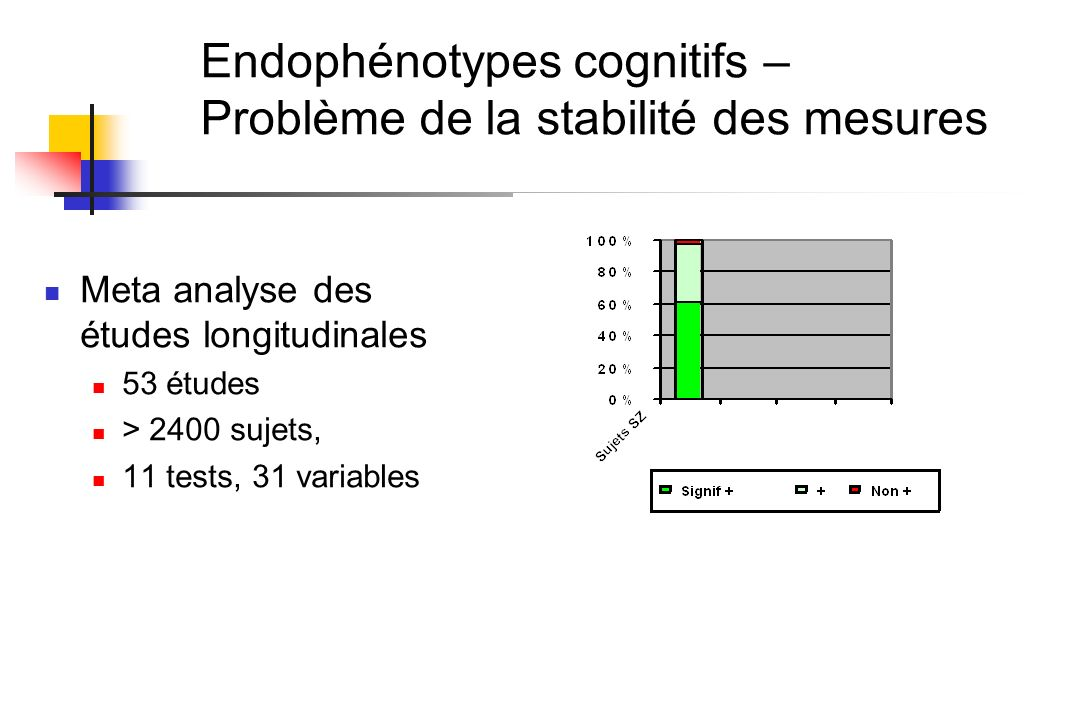 Endophénotypes cognitifs – Problème de la stabilité des mesures