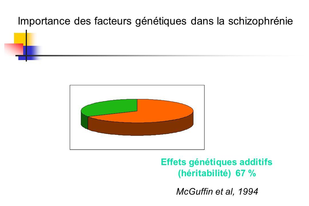 Effet de l'environnement Effets génétiques additifs