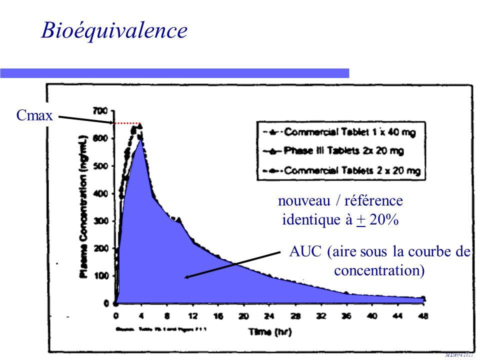 Bioéquivalence Cmax nouveau / référence identique à + 20%