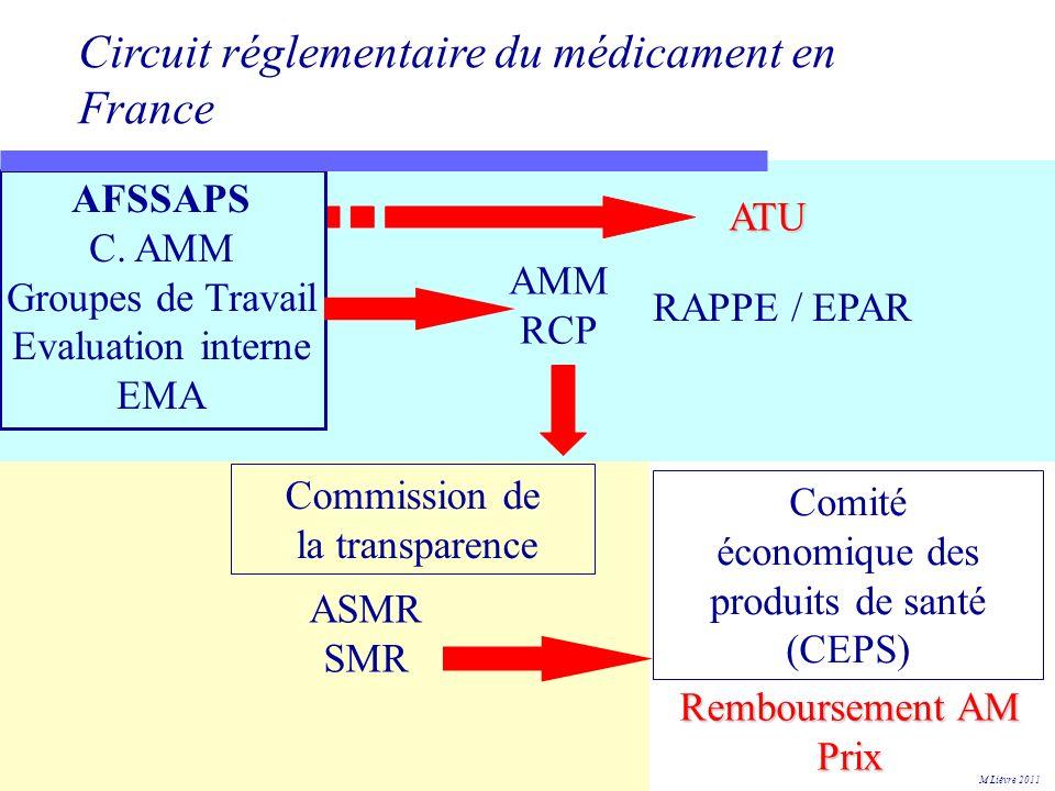 économique des produits de santé (CEPS)