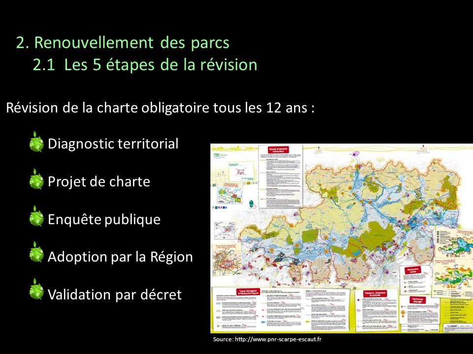 2. Renouvellement des parcs 2.1 Les 5 étapes de la révision