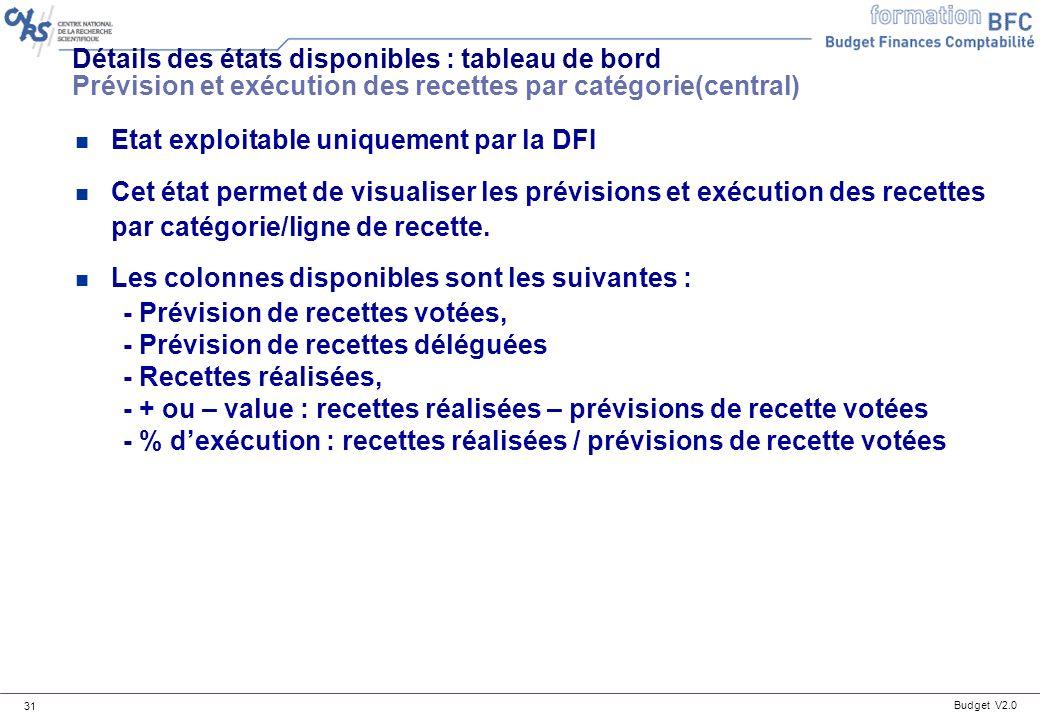 Détails des états disponibles : tableau de bord Prévision et exécution des recettes par catégorie(central)