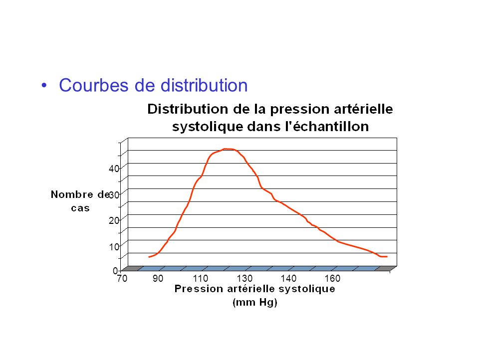 Courbes de distribution