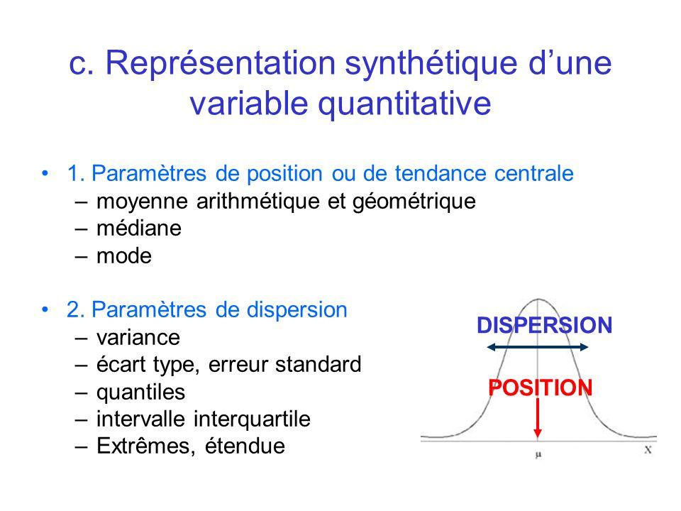 c. Représentation synthétique d'une variable quantitative