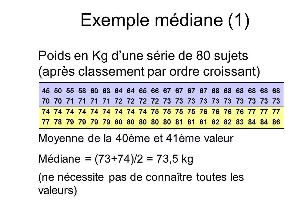 Exemple médiane (1) Poids en Kg d'une série de 80 sujets (après classement par ordre croissant)