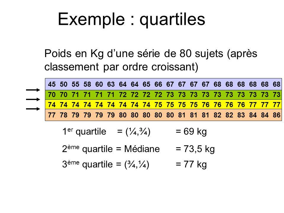 Exemple : quartiles Poids en Kg d'une série de 80 sujets (après classement par ordre croissant)