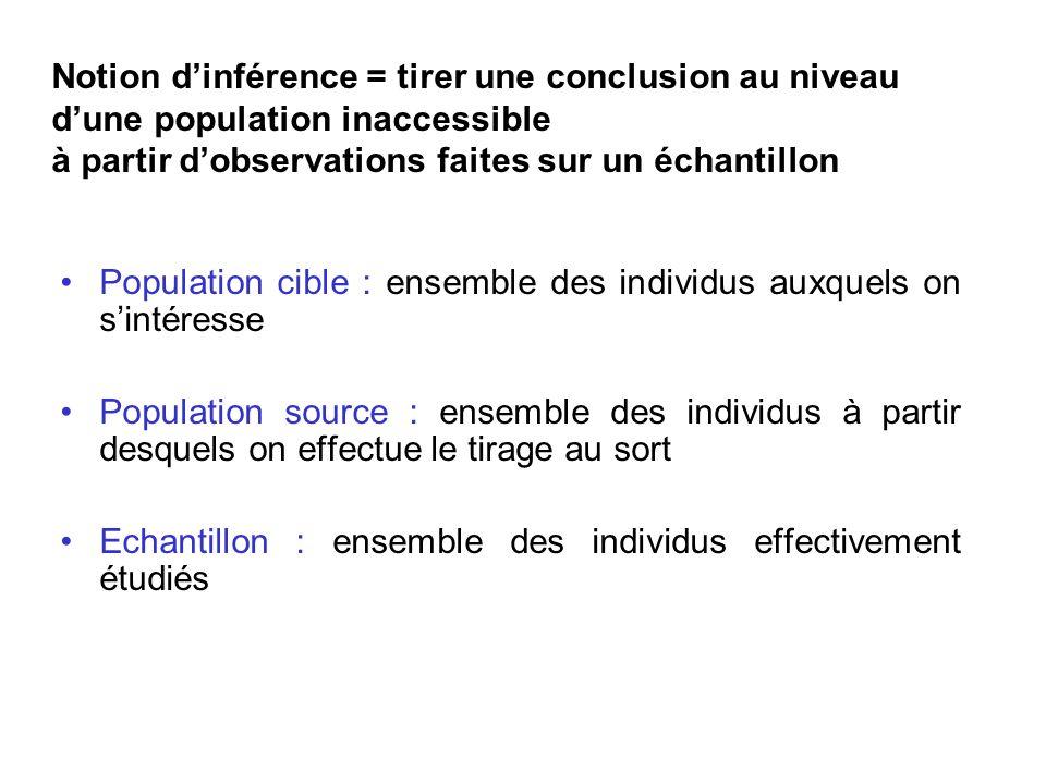 Notion d'inférence = tirer une conclusion au niveau d'une population inaccessible