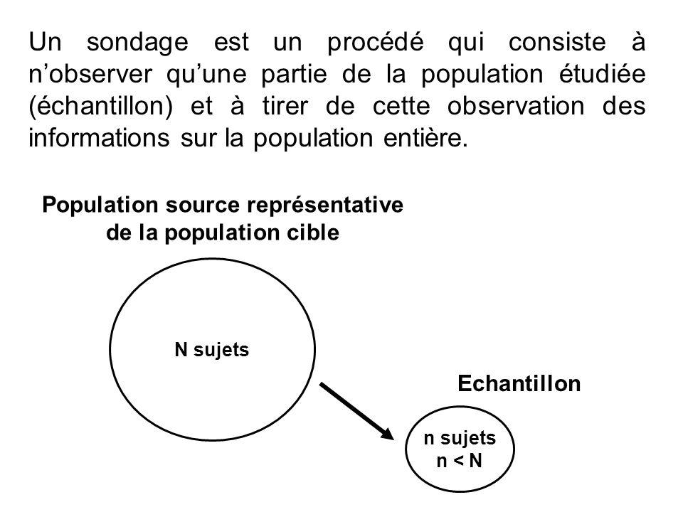 Population source représentative de la population cible