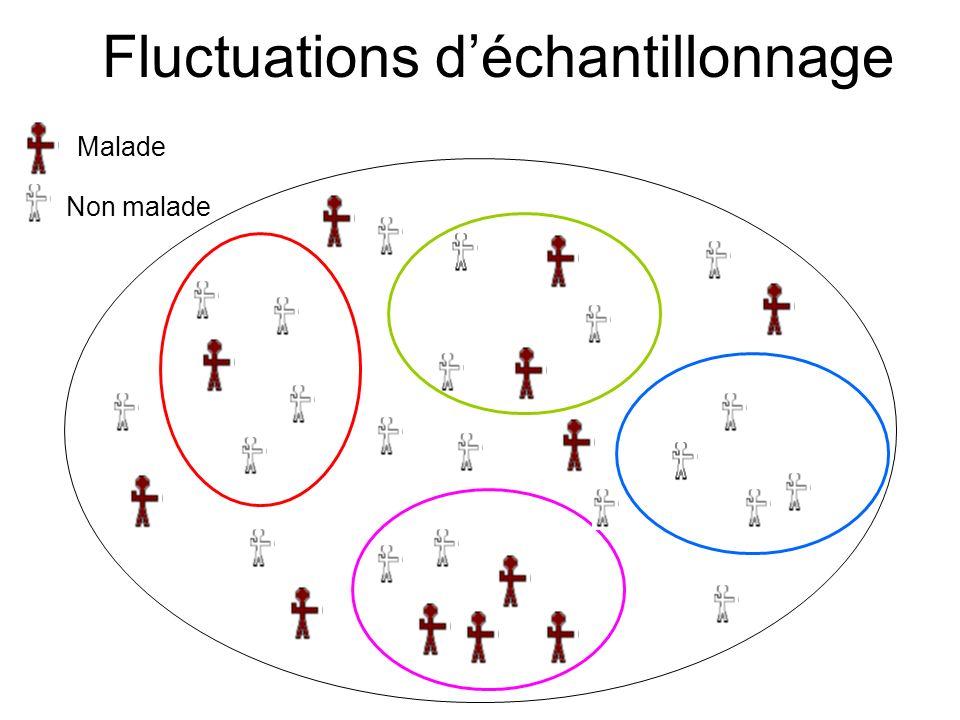 Fluctuations d'échantillonnage