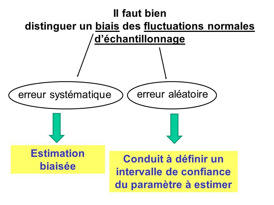 distinguer un biais des fluctuations normales d'échantillonnage