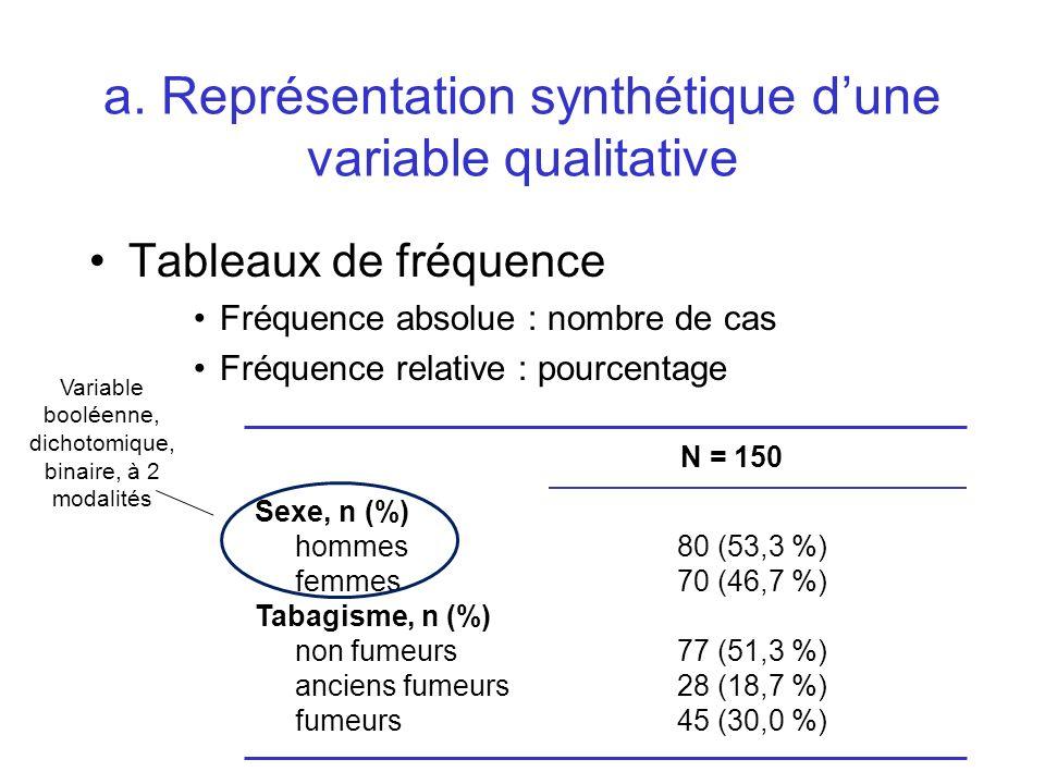 a. Représentation synthétique d'une variable qualitative