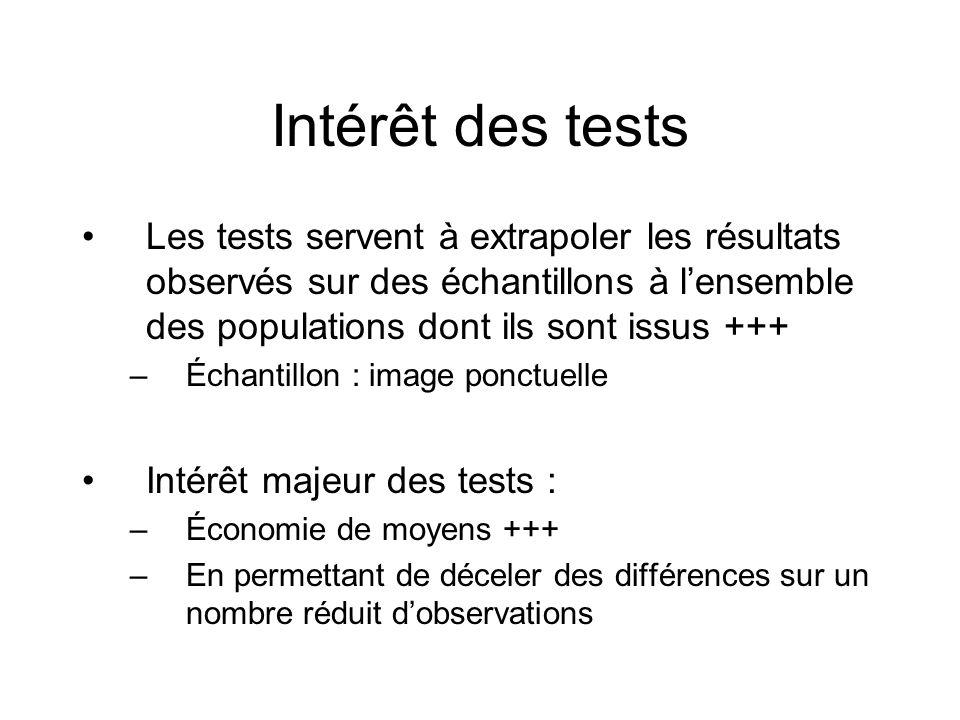 Intérêt des tests Les tests servent à extrapoler les résultats observés sur des échantillons à l'ensemble des populations dont ils sont issus +++
