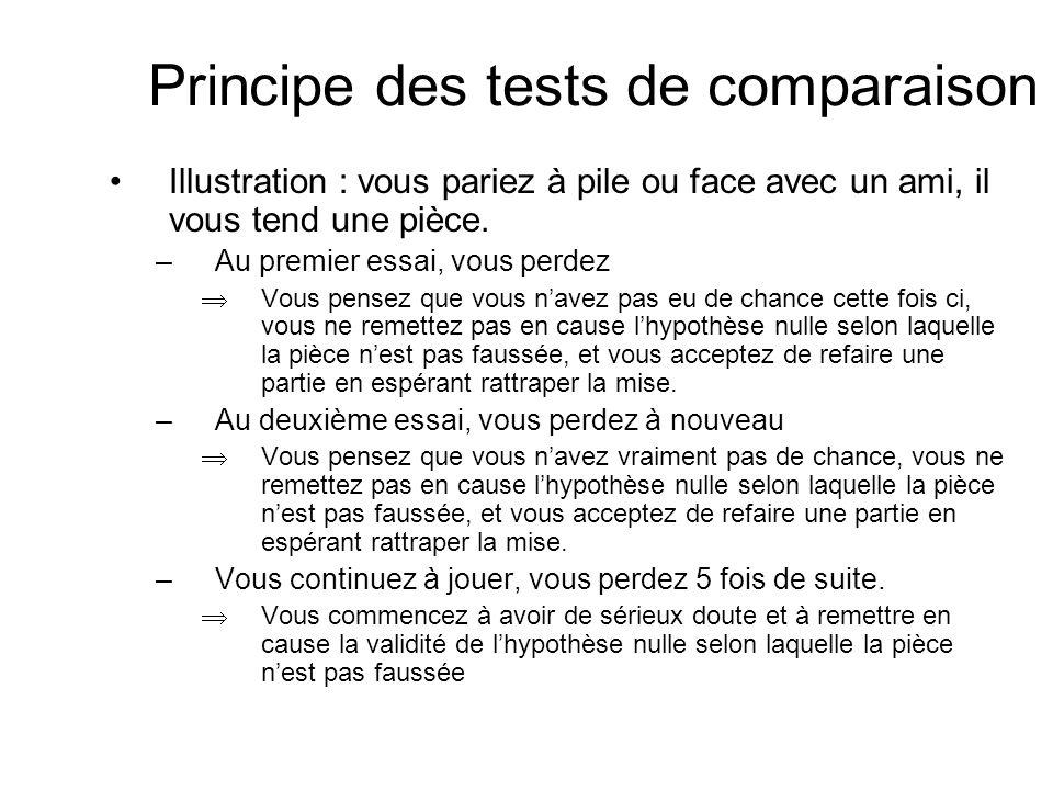 Principe des tests de comparaison