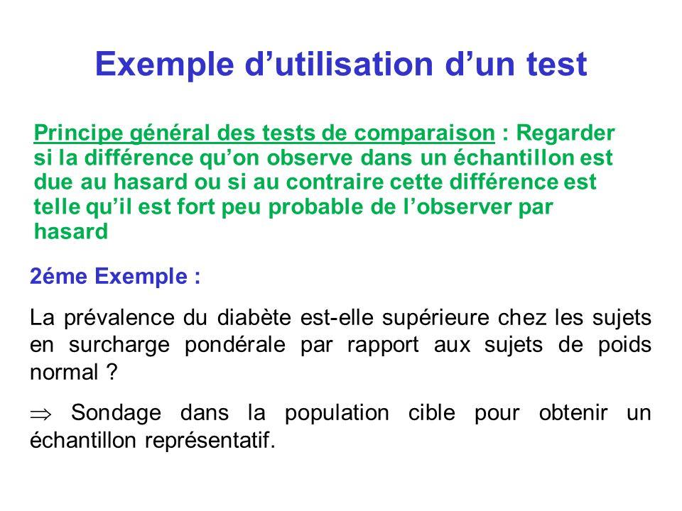 Exemple d'utilisation d'un test