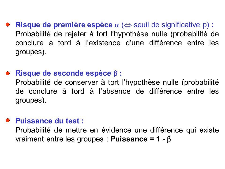 Risque de première espèce  ( seuil de significative p) :