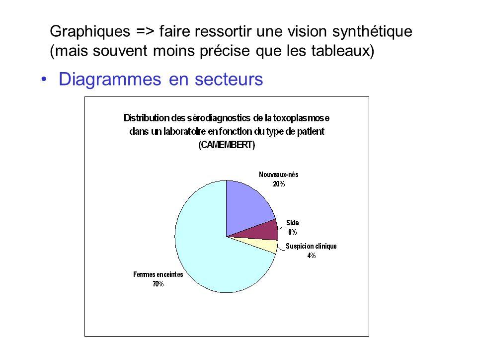 Diagrammes en secteurs