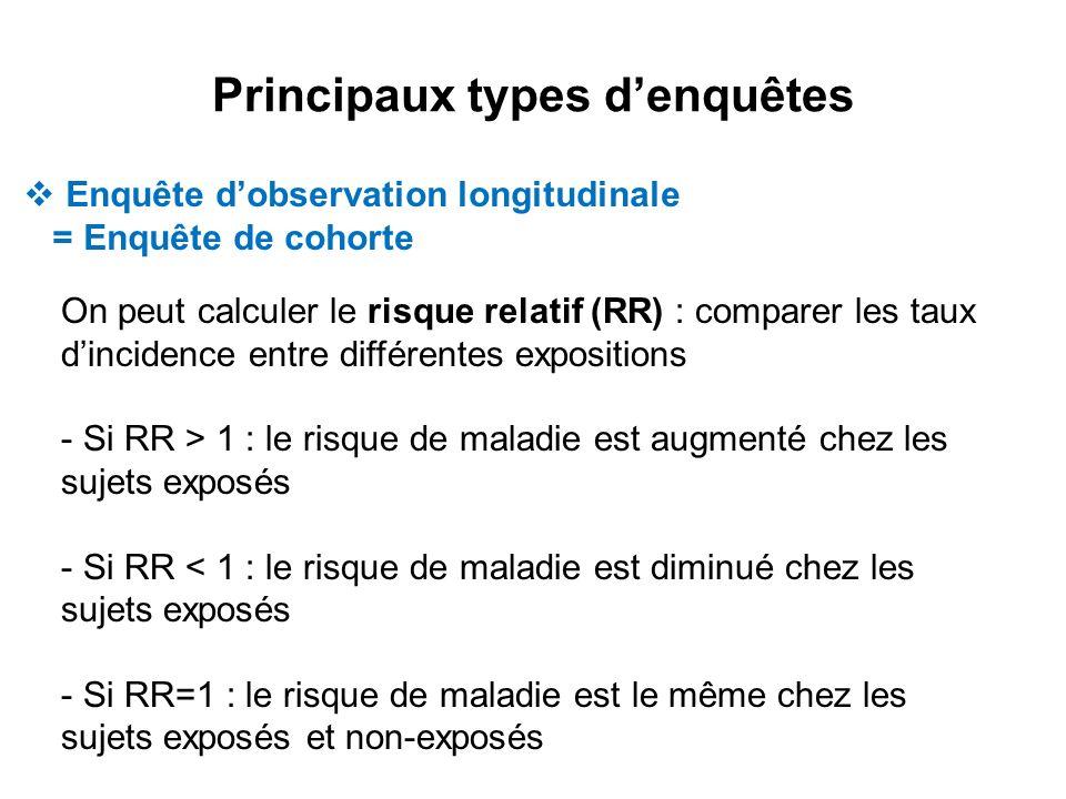 Principaux types d'enquêtes