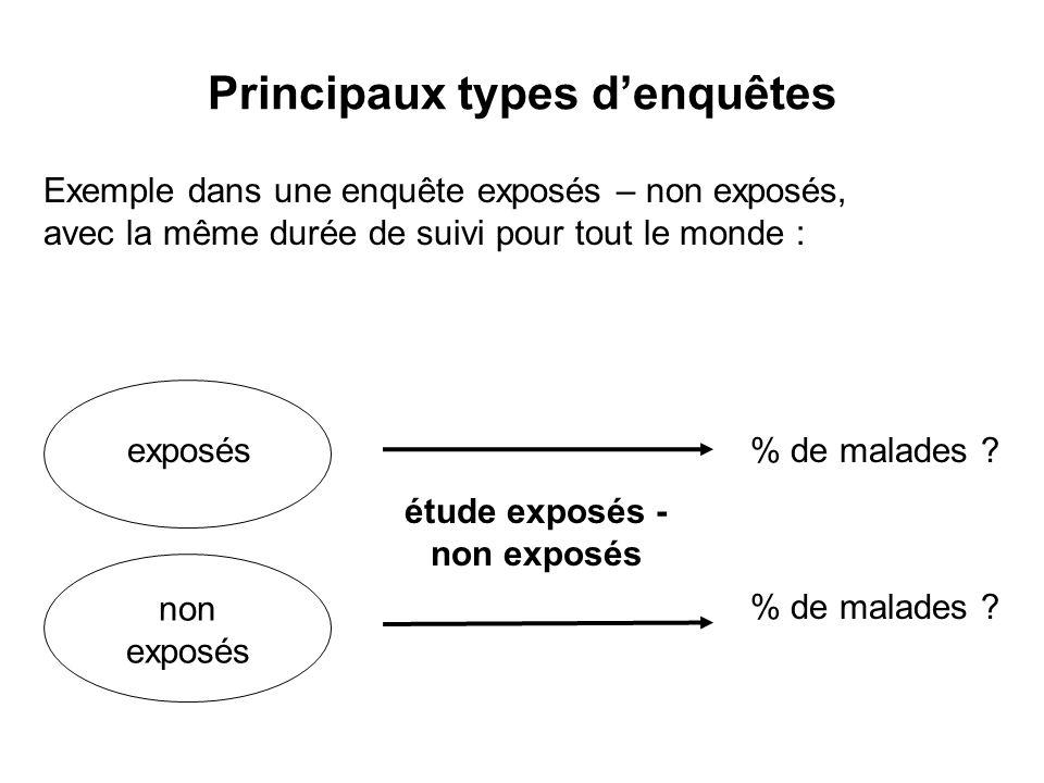 Principaux types d'enquêtes étude exposés - non exposés