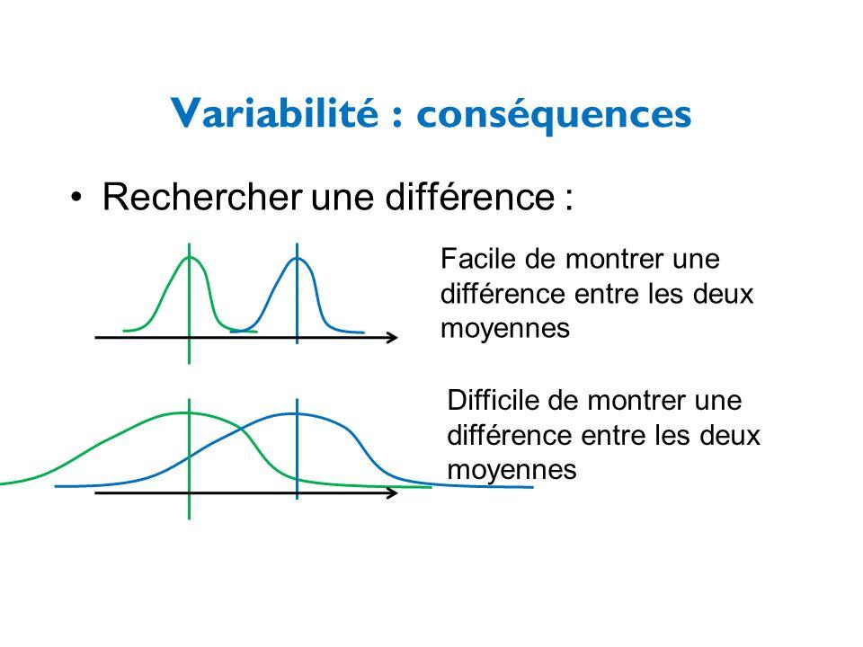 Variabilité : conséquences