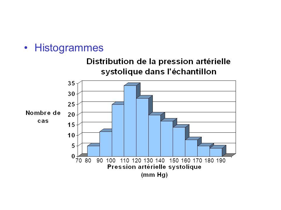 Histogrammes 70 80 90 100 110 120 130 140 150 160 170 180 190