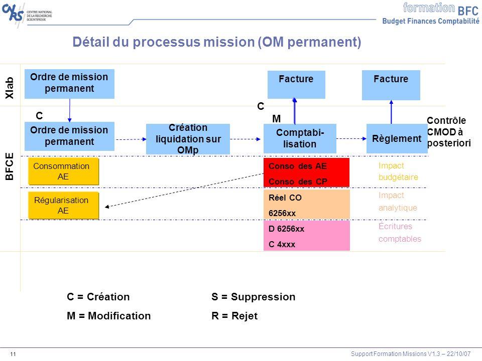 Ordre de mission permanent Création liquidation sur OMp