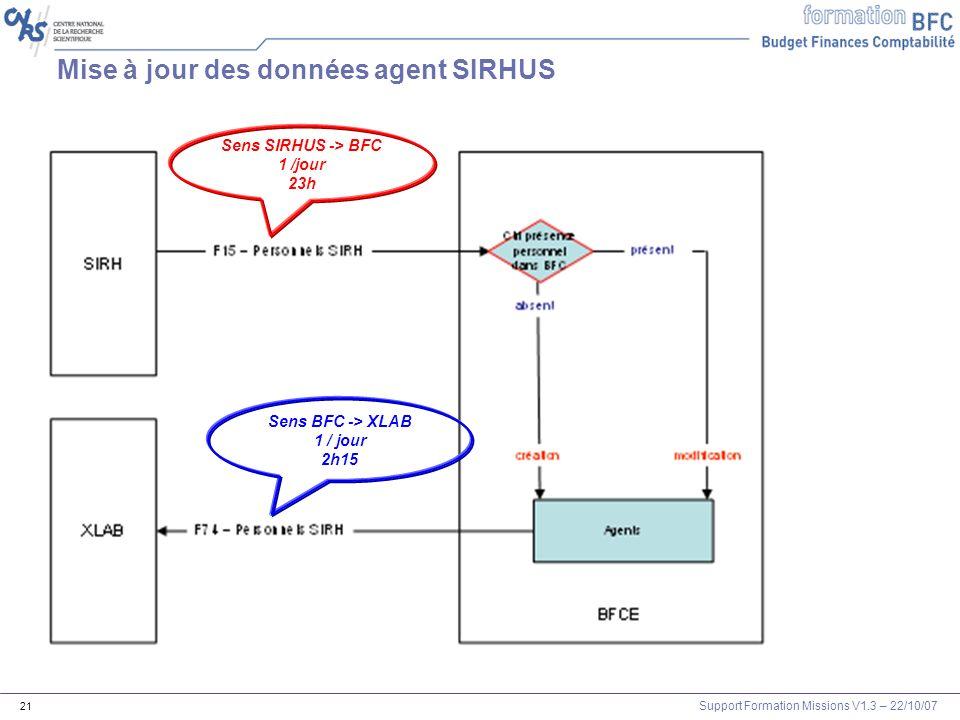 Mise à jour des données agent SIRHUS