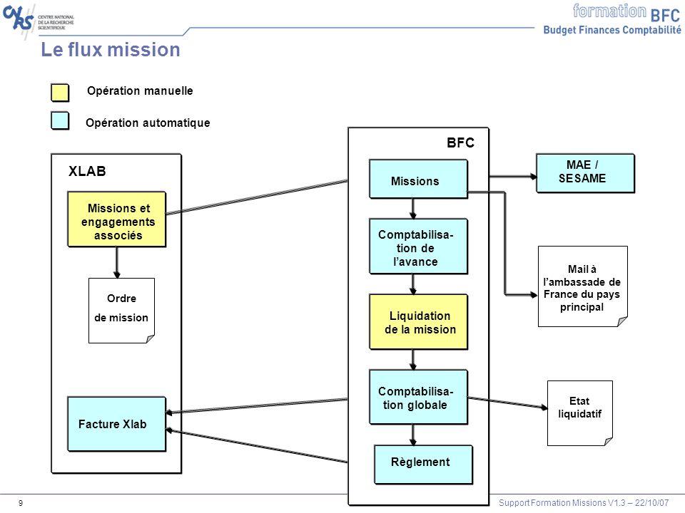 Le flux mission BFC XLAB Opération manuelle Opération automatique
