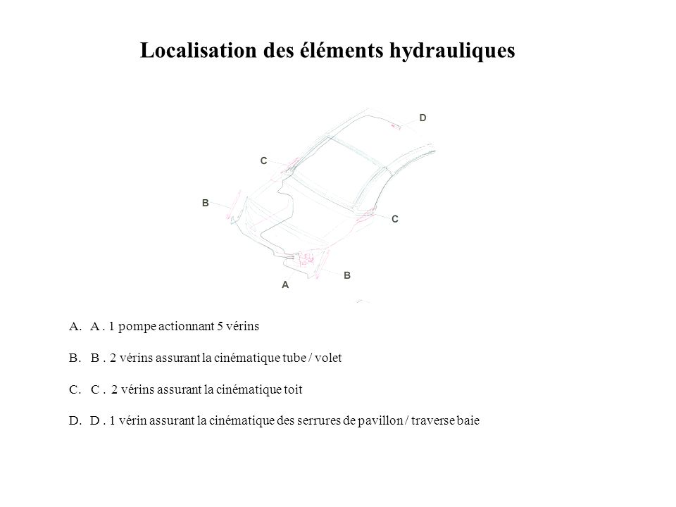 Localisation des éléments hydrauliques